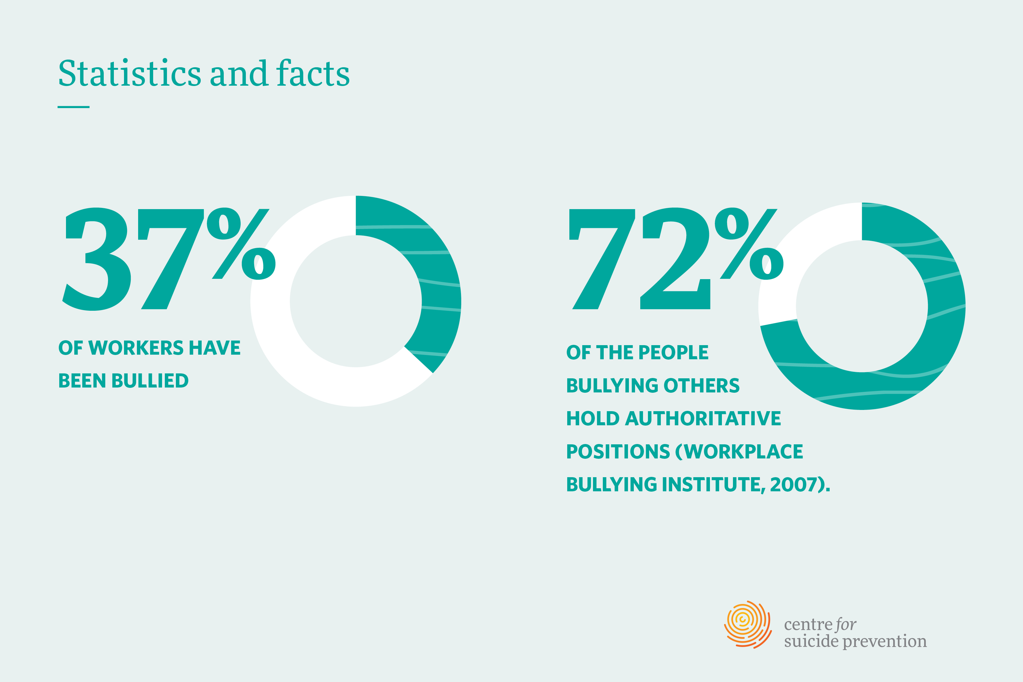 Stats and facts about workplace bullying