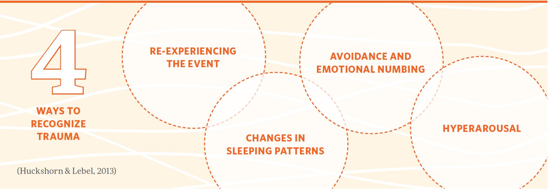 Four ways to recognize trauma: Re-experiencing the event Changes in sleeping patterns Avoidance and emotional numbing Hyperarousal (Huckshorn & Lebel, 2013)