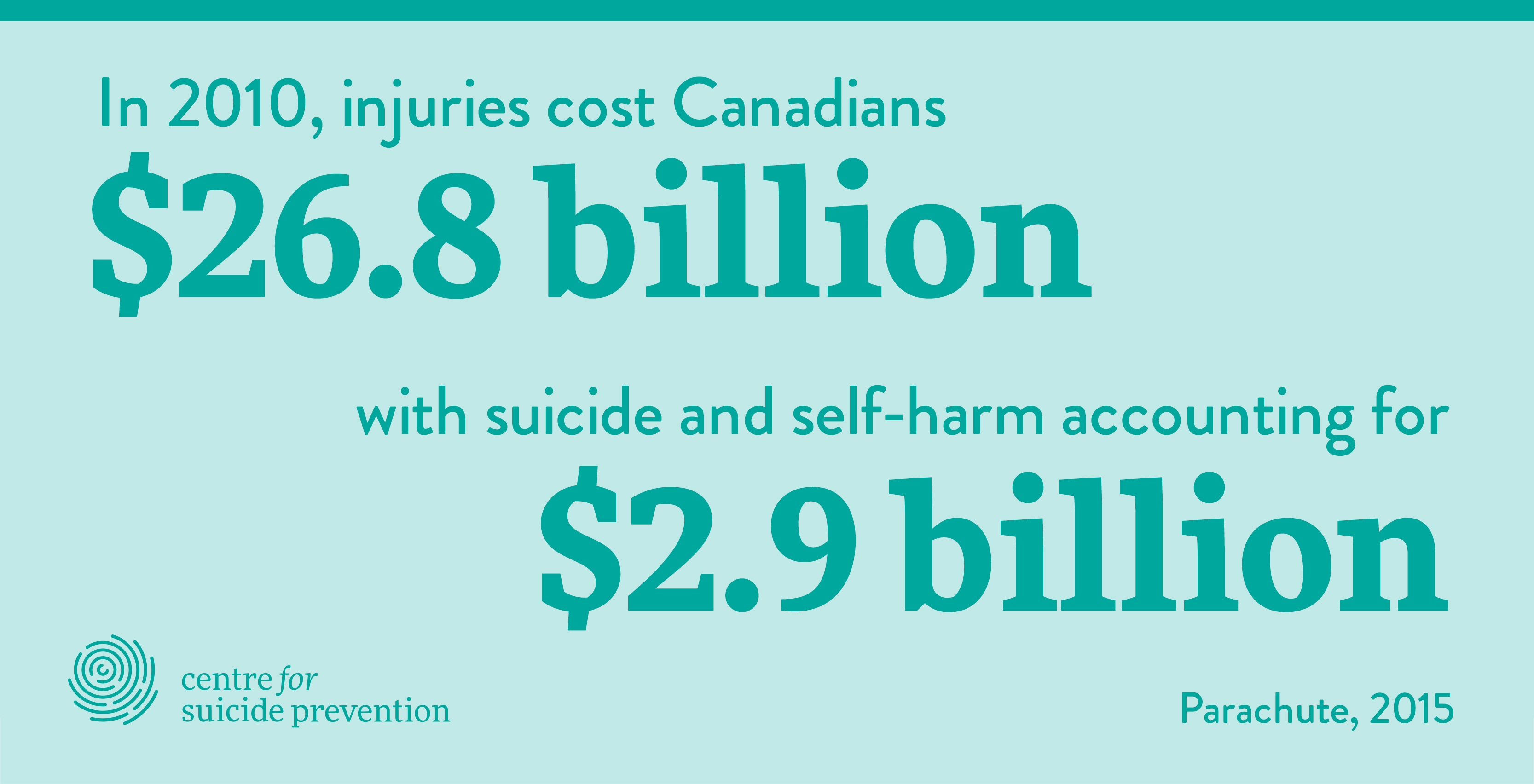 In 2010 injuries cost Canadians $26.8 billion with suicide and self-harm accounting for $2.9 billion (Parachute, 2015).