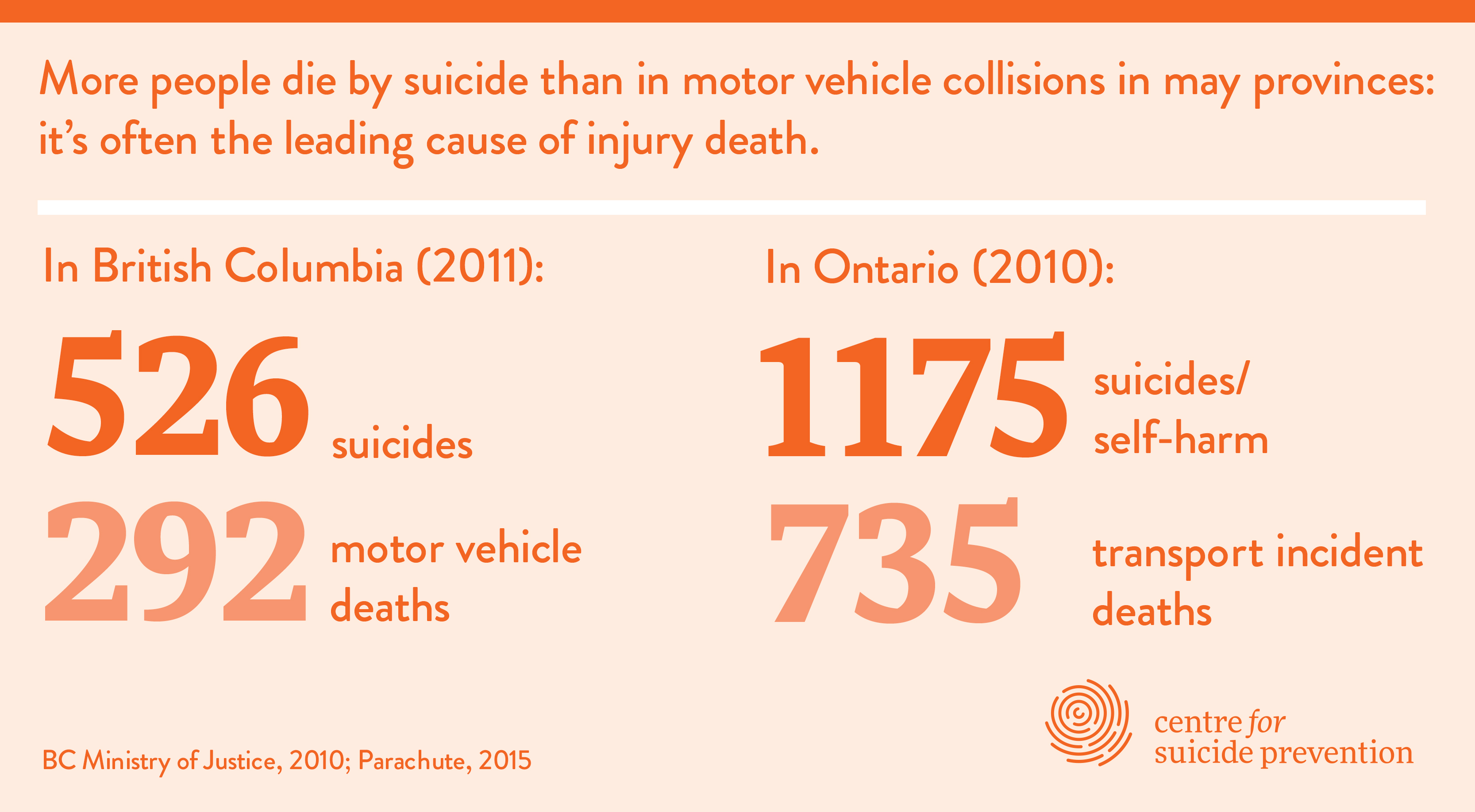 More people die by suicide than in motor vehicle collisions in many provinces: it's often the leading cause of injury death. In British Columbia (2011): 526 suicides and 292 motor vehicle deaths and in Ontario (2010):  1175 suicides/self-harm and 735 transport incident deaths (BC Ministry of Justice, 2010; Parachute, 2015)