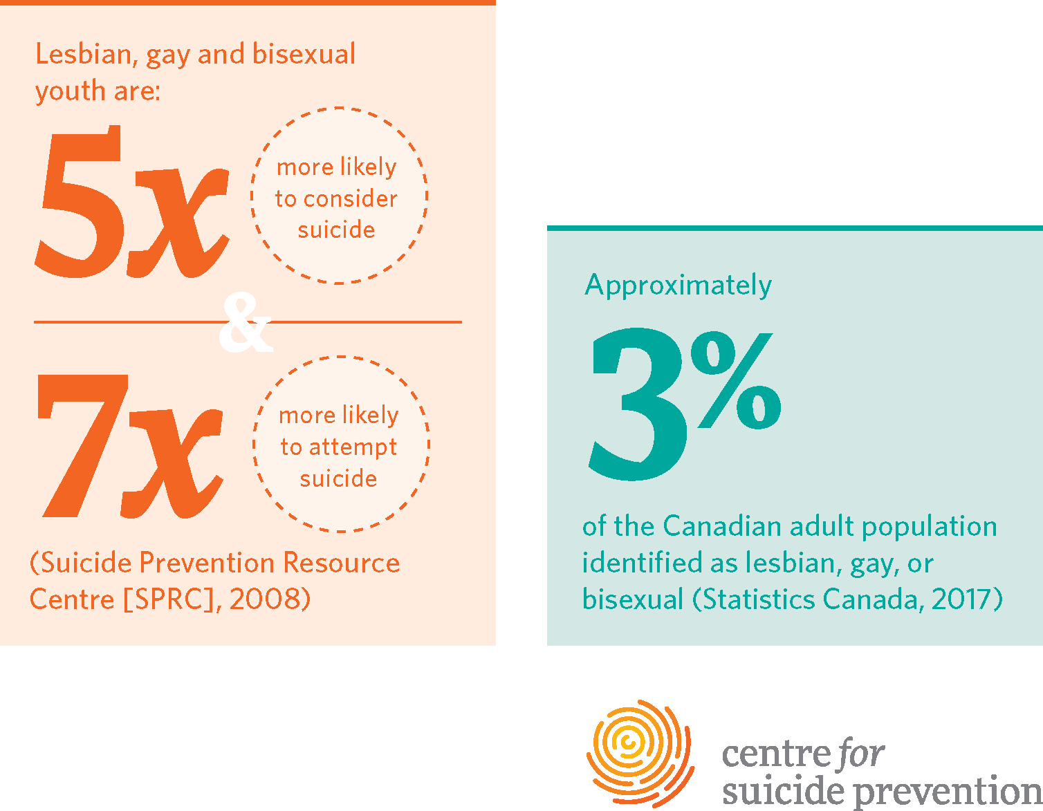 Approximately 3% of the Canadian adult population identified as lesbian, gay, or bisexual (Statistics Canada, 2017) Lesbian, gay and bisexual youth are: 5 times more likely to consider suicide 7 times more likely to attempt suicide (Suicide Prevention Resource Centre [SPRC], 2008)