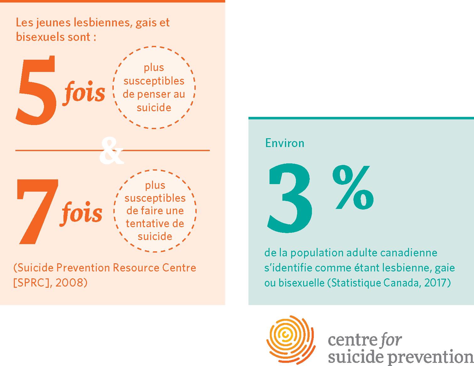 Environ 3% de la population adulte canadienne s'identifie comme étant lesbienne, gaie ou bisexuelle (Statistique Canada, 2017) Les jeunes lesbiennes, gais et bisexuels sont: 5 fois plus susceptibles de penser au suicide 7 fois plus susceptibles de faire une tentative de suicide (Suicide Prevention Resource Centre [SPRC], 2008)