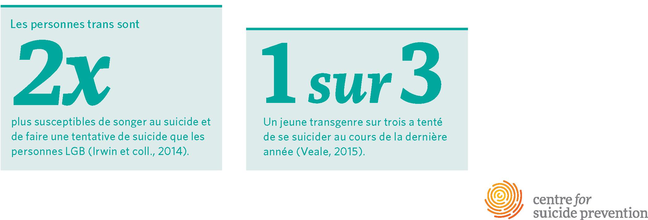 Un jeune transgenre sur trois a tenté de se suicider au cours de la dernière année (Veale, 2015). Les personnes trans sont deux fois plus susceptibles de songer au suicide et de faire une tentative de suicide que les personnes LGB (Irwin et coll., 2014). Chez les personnes en transition, 67% pensaient au suicide avant les interventions médicales, mais seulement 3% y songeaient après leur transition (Bailey et coll., 2014).