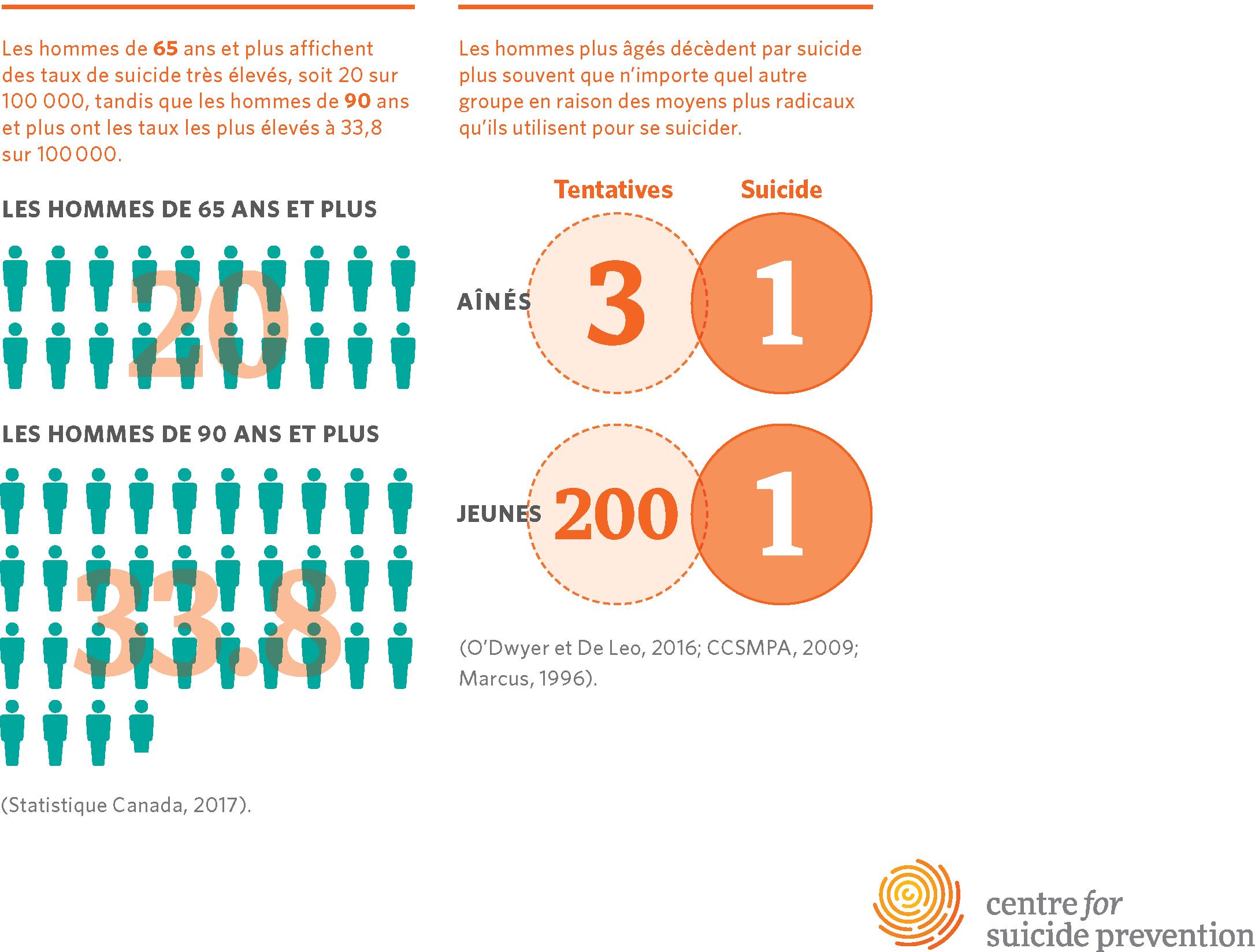 Les hommes de 65 ans et plus affichent des taux de suicide très élevés, soit 20 sur 100 000, tandis que les hommes de 90 ans et plus ont les taux les plus élevés à 33,8 sur 100000 (Statistique Canada, 2017). Les hommes plus âgés décèdent par suicide plus souvent que n'importe quel autre groupe en raison des moyens plus radicaux qu'ils utilisent pour se suicider. Aînés: 3 tentatives pour 1 suicide; Jeunes: 200 tentatives pour 1 suicide (O'Dwyer et De Leo, 2016; CCSMPA, 2009; Marcus, 1996).